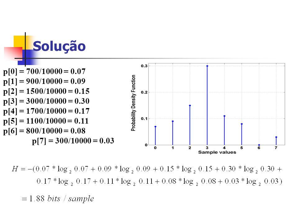 Solução p[0] = 700/10000 = 0.07. p[1] = 900/10000 = 0.09. p[2] = 1500/10000 = 0.15. p[3] = 3000/10000 = 0.30.